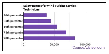 Salary Ranges for Wind Turbine Service Technicians