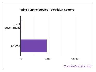 Wind Turbine Service Technician Sectors