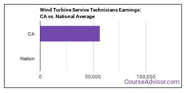 Wind Turbine Service Technicians Earnings: CA vs. National Average