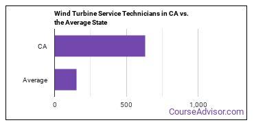 Wind Turbine Service Technicians in CA vs. the Average State