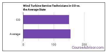 Wind Turbine Service Technicians in CO vs. the Average State