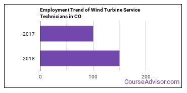 Wind Turbine Service Technicians in CO Employment Trend