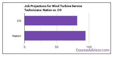 Job Projections for Wind Turbine Service Technicians: Nation vs. CO