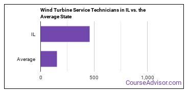 Wind Turbine Service Technicians in IL vs. the Average State