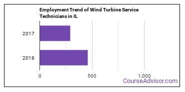 Wind Turbine Service Technicians in IL Employment Trend