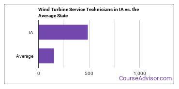 Wind Turbine Service Technicians in IA vs. the Average State