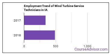 Wind Turbine Service Technicians in IA Employment Trend