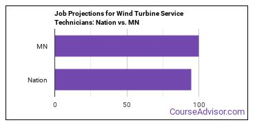 Job Projections for Wind Turbine Service Technicians: Nation vs. MN