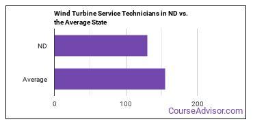 Wind Turbine Service Technicians in ND vs. the Average State