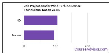 Job Projections for Wind Turbine Service Technicians: Nation vs. ND