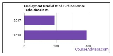 Wind Turbine Service Technicians in PA Employment Trend