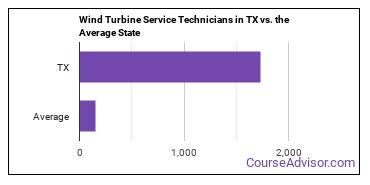Wind Turbine Service Technicians in TX vs. the Average State