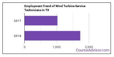 Wind Turbine Service Technicians in TX Employment Trend