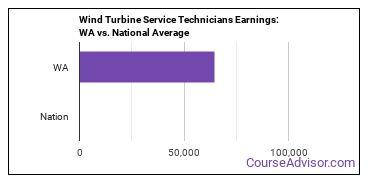 Wind Turbine Service Technicians Earnings: WA vs. National Average