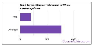 Wind Turbine Service Technicians in WA vs. the Average State