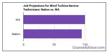 Job Projections for Wind Turbine Service Technicians: Nation vs. WA