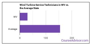 Wind Turbine Service Technicians in WV vs. the Average State