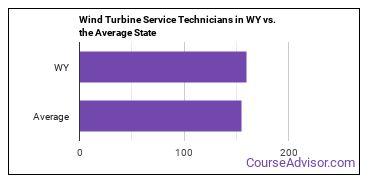 Wind Turbine Service Technicians in WY vs. the Average State