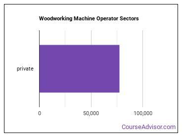 Woodworking Machine Operator Sectors