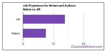 Job Projections for Writers and Authors: Nation vs. AR