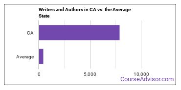 Writers and Authors in CA vs. the Average State