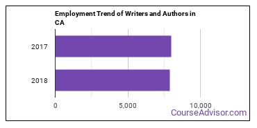 Writers and Authors in CA Employment Trend