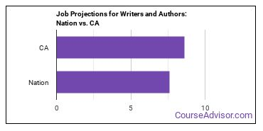 Job Projections for Writers and Authors: Nation vs. CA