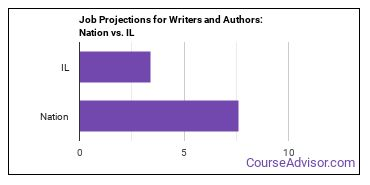 Job Projections for Writers and Authors: Nation vs. IL
