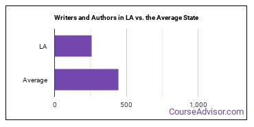 Writers and Authors in LA vs. the Average State