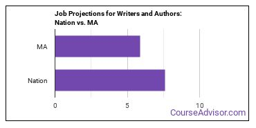 Job Projections for Writers and Authors: Nation vs. MA