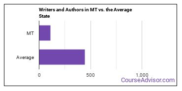 Writers and Authors in MT vs. the Average State