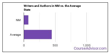 Writers and Authors in NM vs. the Average State
