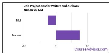 Job Projections for Writers and Authors: Nation vs. NM