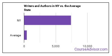 Writers and Authors in NY vs. the Average State