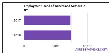 Writers and Authors in NY Employment Trend