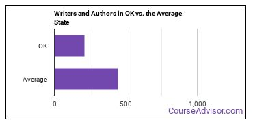 Writers and Authors in OK vs. the Average State