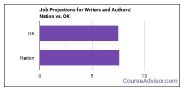 Job Projections for Writers and Authors: Nation vs. OK
