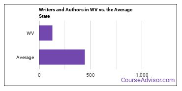 Writers and Authors in WV vs. the Average State