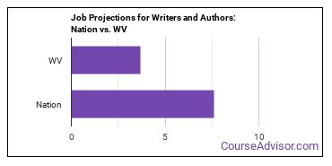 Job Projections for Writers and Authors: Nation vs. WV
