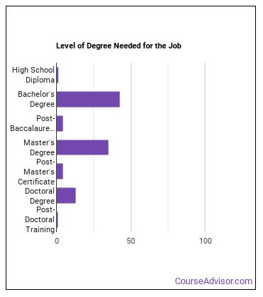 Zoologist & Wildlife Biologist Degree Level