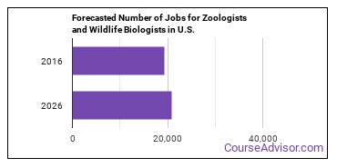 Forecasted Number of Jobs for Zoologists and Wildlife Biologists in U.S.