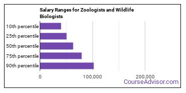 Salary Ranges for Zoologists and Wildlife Biologists