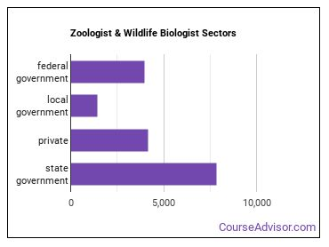 Zoologist & Wildlife Biologist Sectors