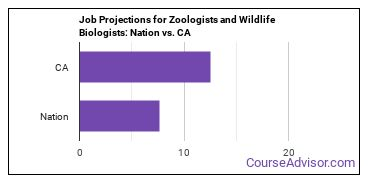 Job Projections for Zoologists and Wildlife Biologists: Nation vs. CA