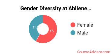 Gender Diversity at Abilene Christian University