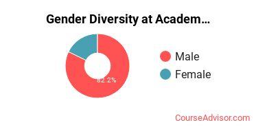 Gender Diversity at Academy College