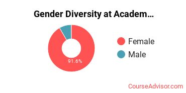 Gender Diversity at Academy for Nursing and Health Occupations