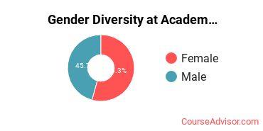Gender Diversity at Academy of Art University