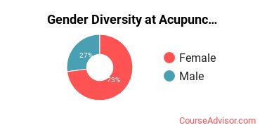 Gender Diversity at Acupuncture and Massage College