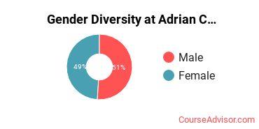 Gender Diversity at Adrian College